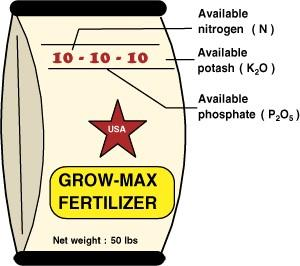 Generic fertilizer label. Photo courtesy of North Carolina Department of Agriculture