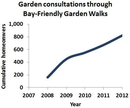 Garden Walkers graph